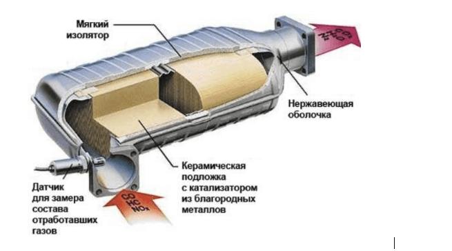 керамический конвертер и процесс переработки газов