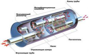 резонатор глушителя